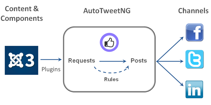 Channels - Requests - Posts - Rules Architecture