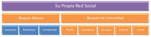 social-network-bloques-de-contruccion-1-es