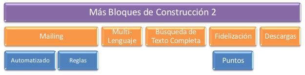 social-network-bloques-de-contruccion-3-es